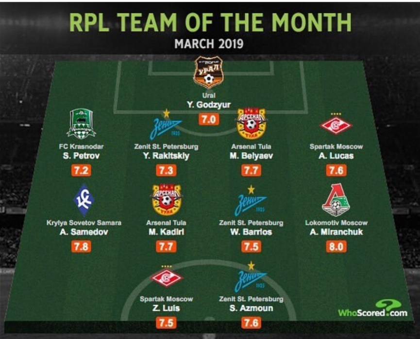 Ghana's Kadri Mohammed named in Russia Premier Team of the month of March
